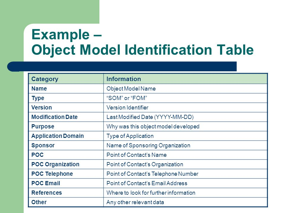 Example – Object Model Identification Table CategoryInformation NameObject Model Name Type SOM or FOM VersionVersion Identifier Modification DateLast Modified Date (YYYY-MM-DD) PurposeWhy was this object model developed Application DomainType of Application SponsorName of Sponsoring Organization POCPoint of Contact's Name POC OrganizationPoint of Contact's Organization POC TelephonePoint of Contact's Telephone Number POC EmailPoint of Contact's Email Address ReferencesWhere to look for further information OtherAny other relevant data