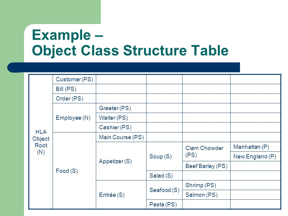Example – Object Class Structure Table HLA Object Root (N) Customer (PS) Bill (PS) Order (PS) Employee (N) Greeter (PS) Waiter (PS) Cashier (PS) Food (S) Main Course (PS) Appetizer (S) Soup (S) Clam Chowder (PS) Manhattan (P) New England (P) Beef Barley (PS) Salad (S) Entrée (S) Seafood (S) Shrimp (PS) Salmon (PS) Pasta (PS)