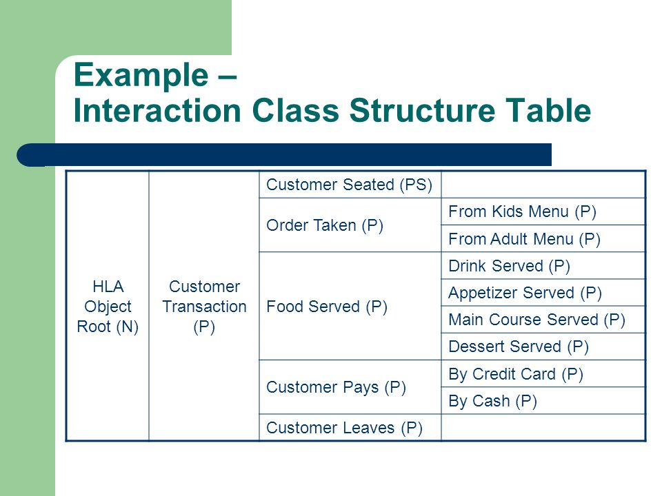 Example – Interaction Class Structure Table HLA Object Root (N) Customer Transaction (P) Customer Seated (PS) Order Taken (P) From Kids Menu (P) From Adult Menu (P) Food Served (P) Drink Served (P) Appetizer Served (P) Main Course Served (P) Dessert Served (P) Customer Pays (P) By Credit Card (P) By Cash (P) Customer Leaves (P)