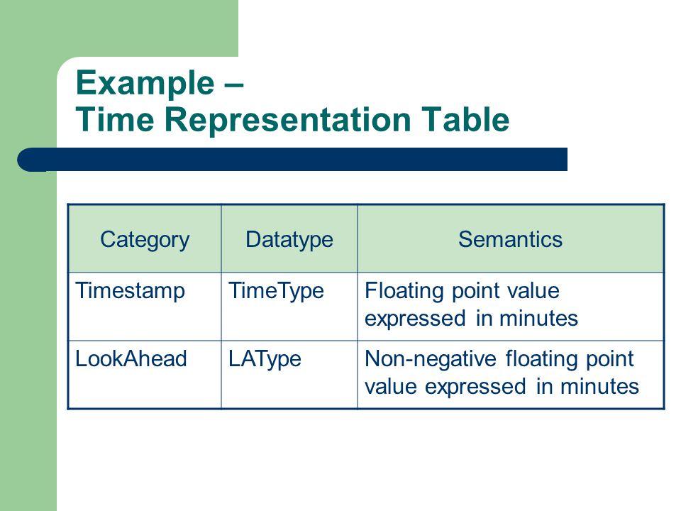 Example – Time Representation Table CategoryDatatypeSemantics TimestampTimeTypeFloating point value expressed in minutes LookAheadLATypeNon-negative f