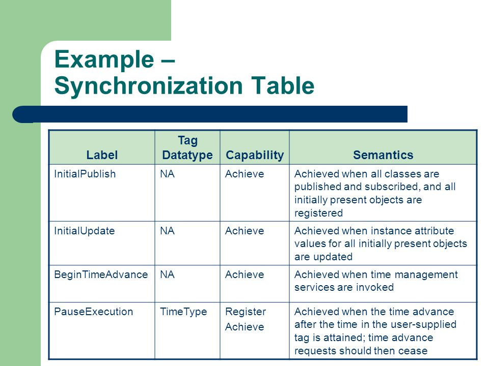 Example – Synchronization Table Label Tag DatatypeCapabilitySemantics InitialPublishNAAchieveAchieved when all classes are published and subscribed, and all initially present objects are registered InitialUpdateNAAchieveAchieved when instance attribute values for all initially present objects are updated BeginTimeAdvanceNAAchieveAchieved when time management services are invoked PauseExecutionTimeTypeRegister Achieve Achieved when the time advance after the time in the user-supplied tag is attained; time advance requests should then cease
