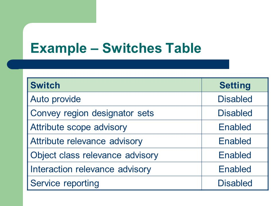 Example – Switches Table SwitchSetting Auto provideDisabled Convey region designator setsDisabled Attribute scope advisoryEnabled Attribute relevance