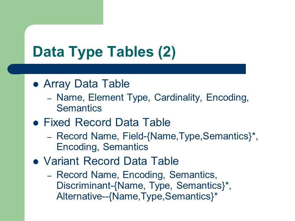 Data Type Tables (2) Array Data Table – Name, Element Type, Cardinality, Encoding, Semantics Fixed Record Data Table – Record Name, Field-{Name,Type,Semantics}*, Encoding, Semantics Variant Record Data Table – Record Name, Encoding, Semantics, Discriminant-{Name, Type, Semantics}*, Alternative--{Name,Type,Semantics}*