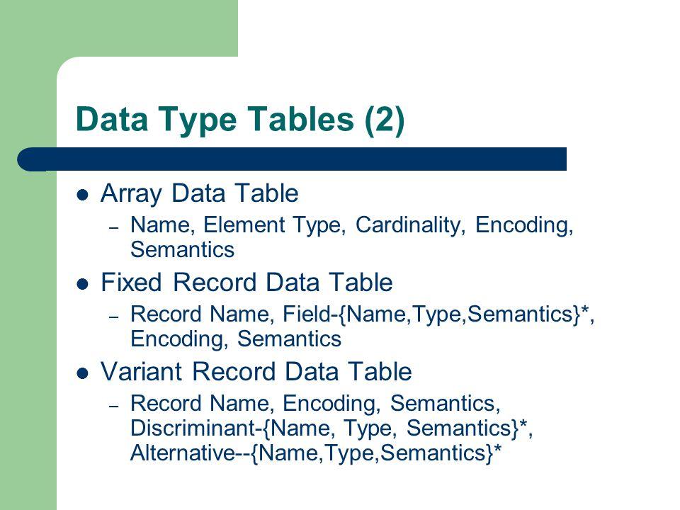 Data Type Tables (2) Array Data Table – Name, Element Type, Cardinality, Encoding, Semantics Fixed Record Data Table – Record Name, Field-{Name,Type,S