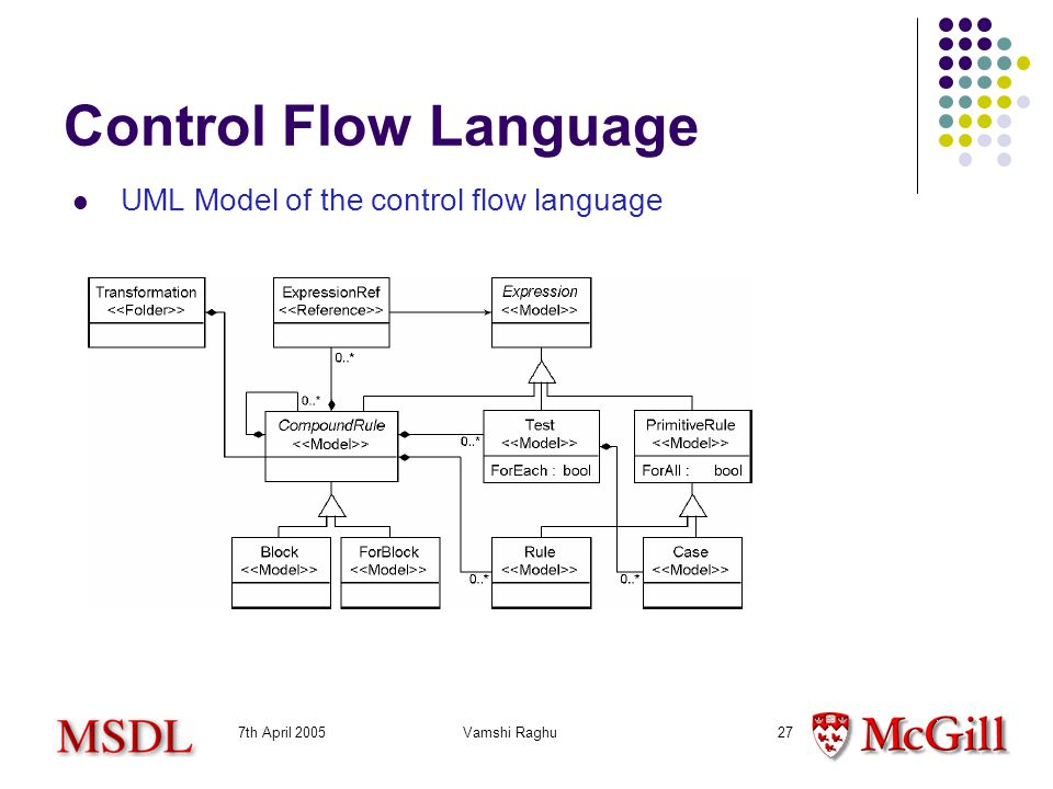 7th April 2005Vamshi Raghu27 Control Flow Language UML Model of the control flow language