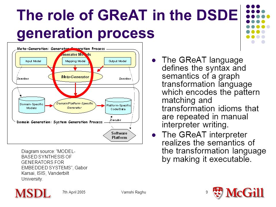 7th April 2005Vamshi Raghu9 The role of GReAT in the DSDE generation process The GReAT language defines the syntax and semantics of a graph transformation language which encodes the pattern matching and transformation idioms that are repeated in manual interpreter writing.