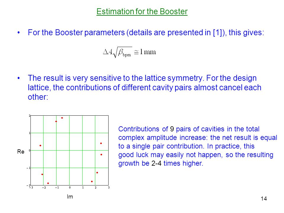 Estimation for the Booster For the Booster parameters (details are presented in [1]), this gives: The result is very sensitive to the lattice symmetry.