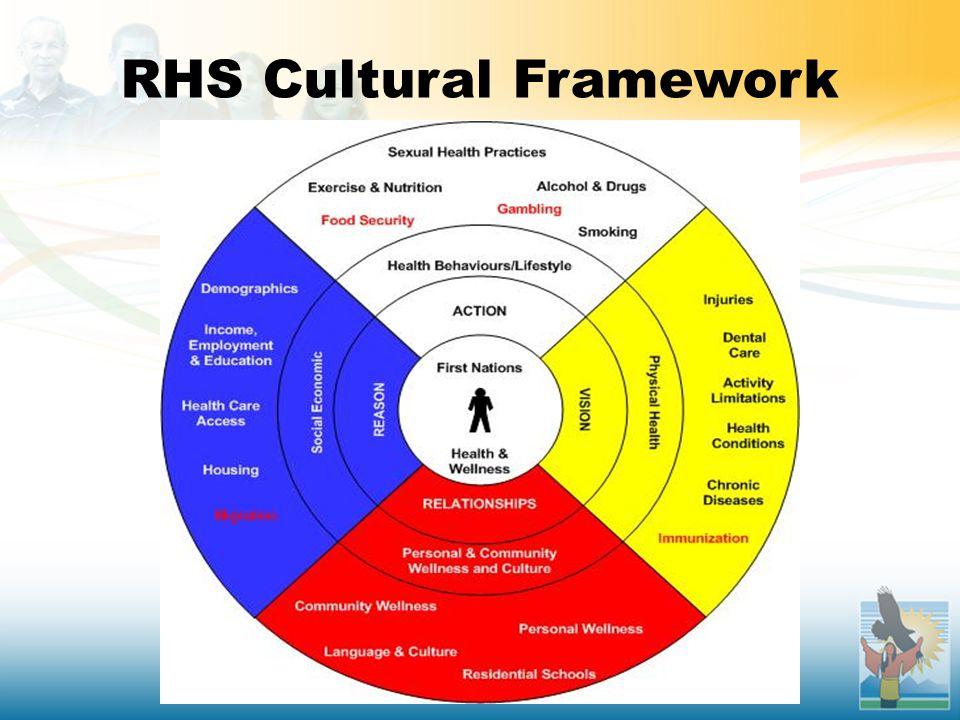 RHS Cultural Framework