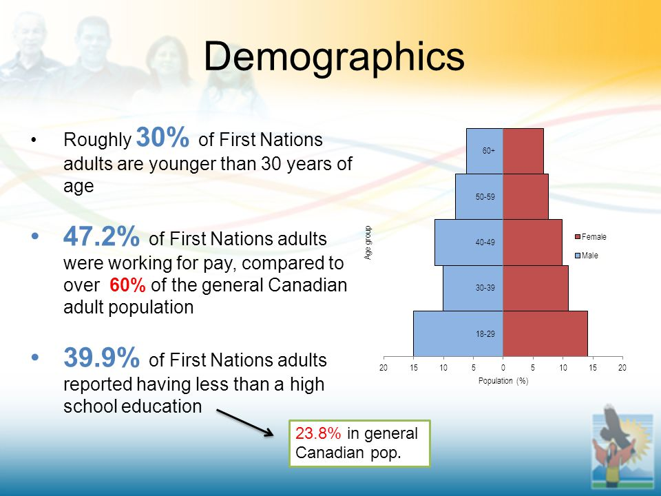 Demographics Roughly 30% of First Nations adults are younger than 30 years of age 47.2% of First Nations adults were working for pay, compared to over 60% of the general Canadian adult population 39.9% of First Nations adults reported having less than a high school education 23.8% in general Canadian pop.