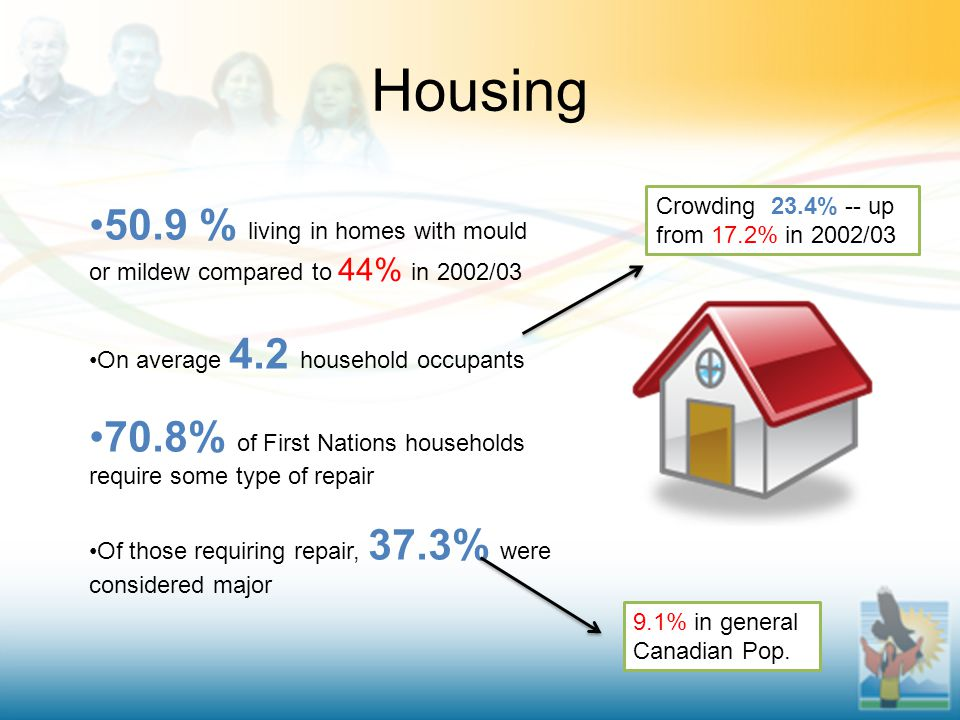 Housing 50.9 % living in homes with mould or mildew compared to 44% in 2002/03 On average 4.2 household occupants 70.8% of First Nations households require some type of repair Of those requiring repair, 37.3% were considered major Crowding 23.4% -- up from 17.2% in 2002/03 9.1% in general Canadian Pop.