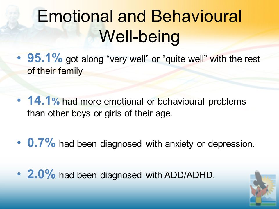 Emotional and Behavioural Well-being 95.1% got along very well or quite well with the rest of their family 14.1 % had more emotional or behavioural problems than other boys or girls of their age.