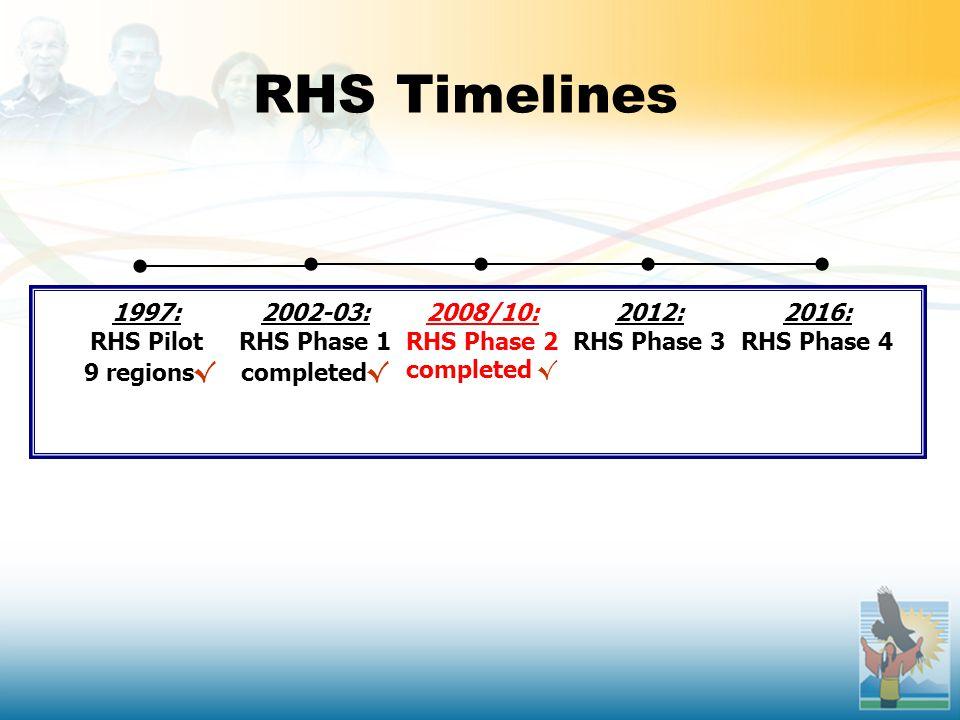 RHS Timelines 1997: RHS Pilot 9 regions √ 2002-03: RHS Phase 1 completed √ 2008/10: RHS Phase 2 completed √ 2012: RHS Phase 3 2016: RHS Phase 4