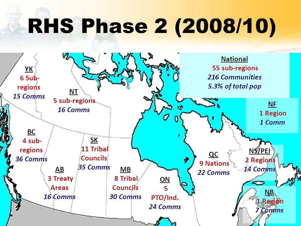 RHS Phase 2 (2008/10) YK 6 Sub- regions 15 Comms NT 5 sub-regions 16 Comms BC 4 sub- regions 36 Comms AB 3 Treaty Areas 16 Comms SK 11 Tribal Councils 35 Comms MB 8 Tribal Councils 30 Comms ON 5 PTO/Ind.