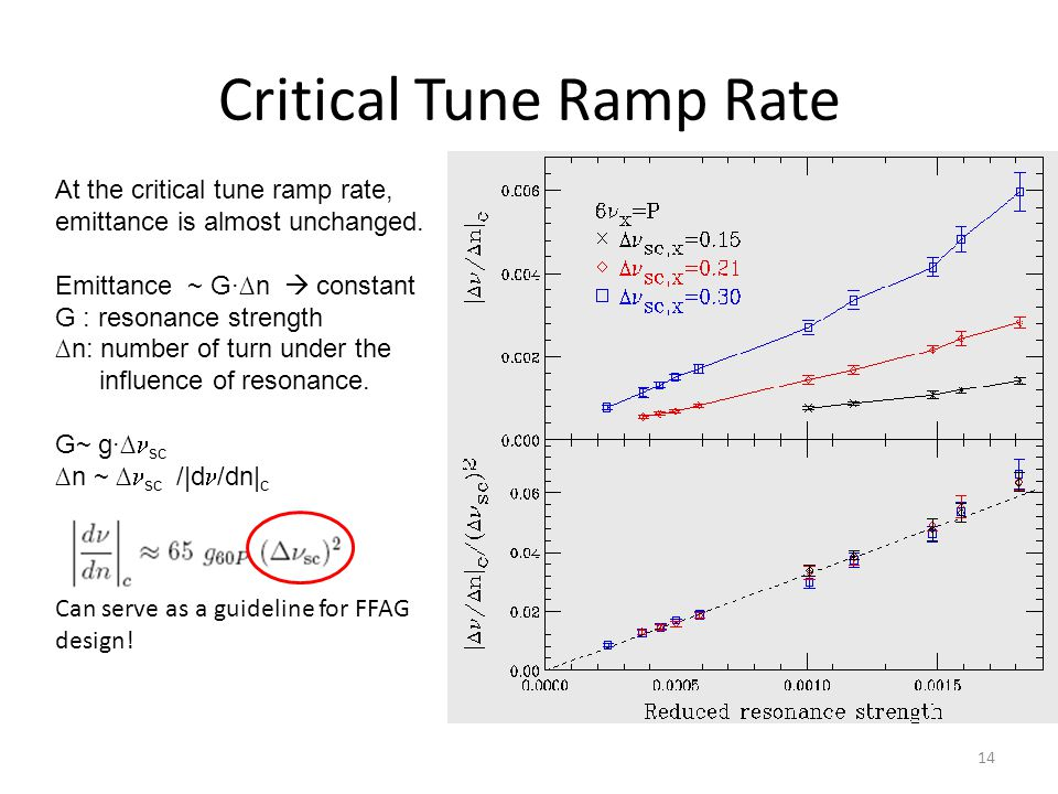 Critical Tune Ramp Rate Can serve as a guideline for FFAG design.