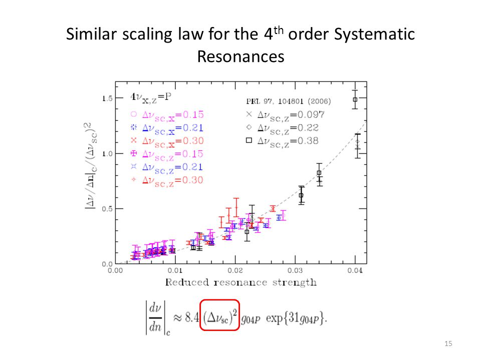 Similar scaling law for the 4 th order Systematic Resonances 15