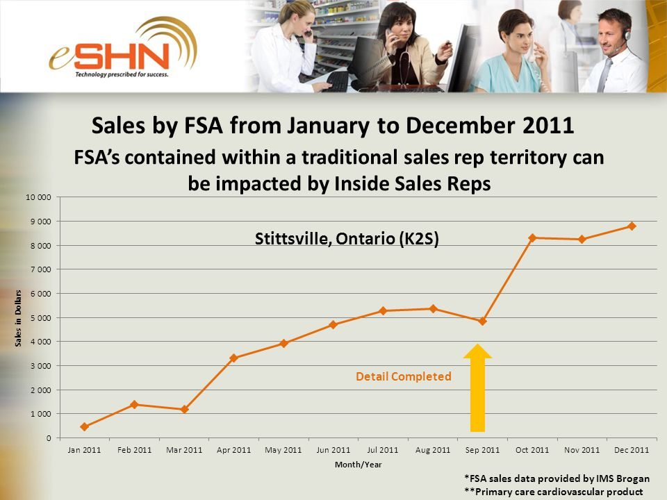Sales by FSA from January to December 2011 Stittsville, Ontario (K2S) *FSA sales data provided by IMS Brogan **Primary care cardiovascular product FSA's contained within a traditional sales rep territory can be impacted by Inside Sales Reps