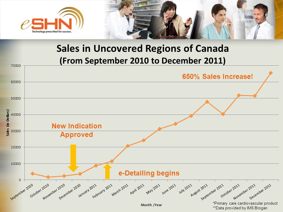 Sales in Uncovered Regions of Canada (From September 2010 to December 2011) *Primary care cardiovascular product **Data provided by IMS Brogan 650% Sales Increase.