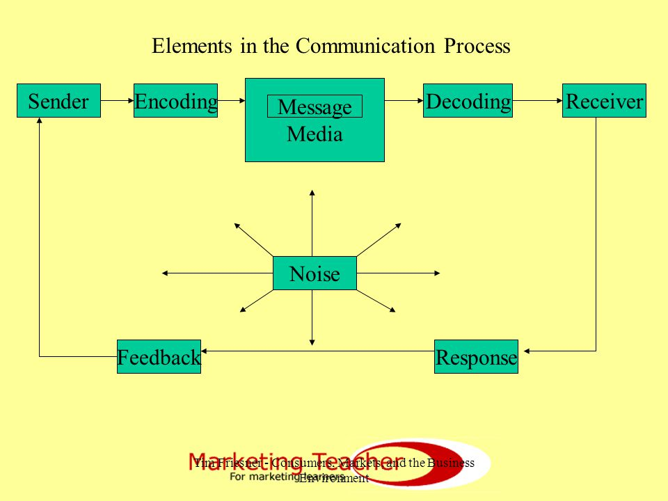 Tim Friesner - Consumers, Markets, and the Business Environment Media Message SenderEncoding ResponseFeedback Noise DecodingReceiver Elements in the Communication Process