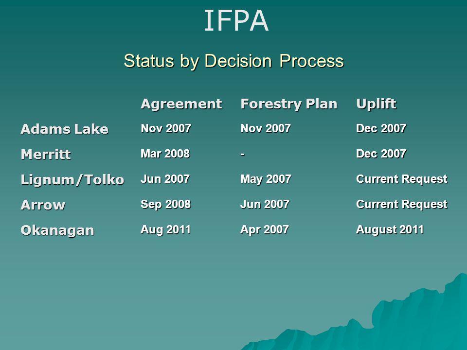 Status by Decision Process IFPAAgreement Forestry Plan Uplift Adams Lake Nov 2007 Dec 2007 Merritt Mar 2008 - Dec 2007 Lignum/Tolko Jun 2007 May 2007