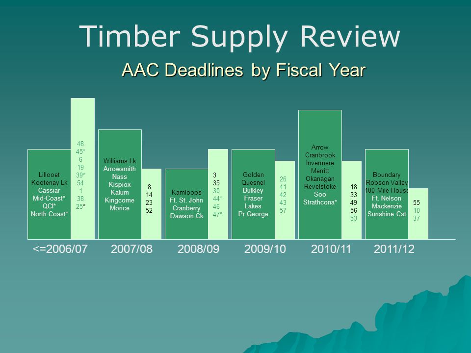 AAC Deadlines by Fiscal Year Lillooet Kootenay Lk Cassiar Mid-Coast* QCI* North Coast* 48 45* 6 19 39* 54 1 38 25* Williams Lk Arrowsmith Nass Kispiox Kalum Kingcome Morice Kamloops Ft.