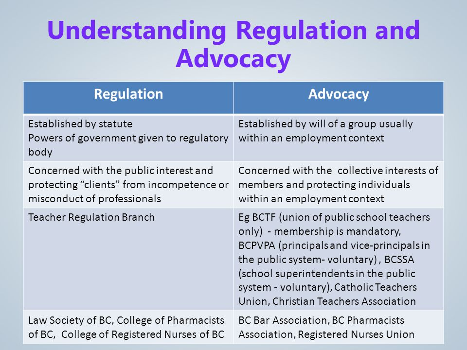 RegulationAdvocacy Established by statute Powers of government given to regulatory body Established by will of a group usually within an employment context Concerned with the public interest and protecting clients from incompetence or misconduct of professionals Concerned with the collective interests of members and protecting individuals within an employment context Teacher Regulation BranchEg BCTF (union of public school teachers only) - membership is mandatory, BCPVPA (principals and vice-principals in the public system- voluntary), BCSSA (school superintendents in the public system - voluntary), Catholic Teachers Union, Christian Teachers Association Law Society of BC, College of Pharmacists of BC, College of Registered Nurses of BC BC Bar Association, BC Pharmacists Association, Registered Nurses Union Understanding Regulation and Advocacy