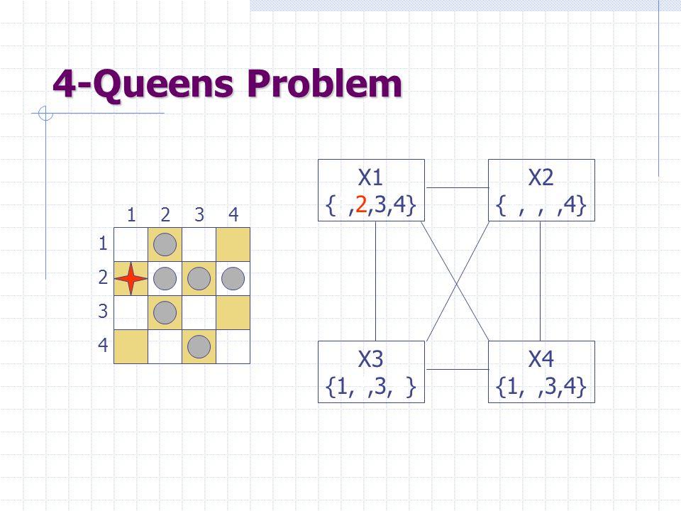 4-Queens Problem 1 3 2 4 3241 X1 {1,2,3,4} X3 {1,2,3,4} X4 {1,2,3,4} X2 {1,2,3,4}