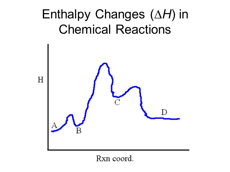 Enthalpy Changes (∆H) in Chemical Reactions