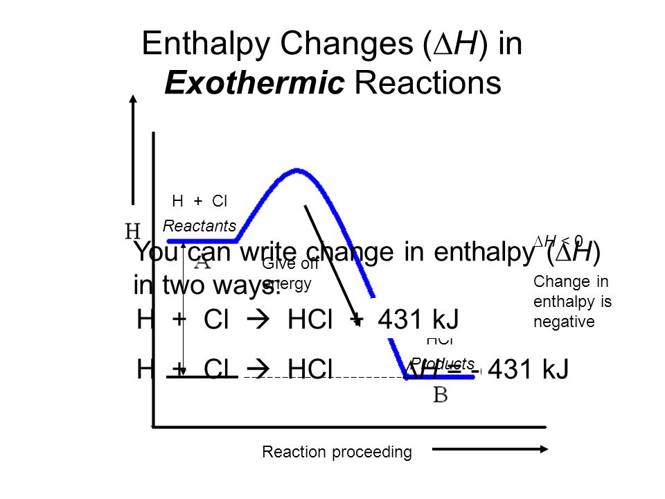 ∆H < 0 Change in enthalpy is negative Products Reactants H + Cl HCl Give off energy Reaction proceeding Enthalpy Changes (∆H) in Exothermic Reactions H + Cl  HCl + energy (kJ) H + Cl  HCl∆H = -energy (kJ) 431 kJ You can write change in enthalpy (∆H) in two ways: