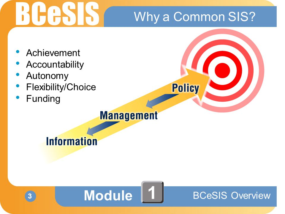 BCeSIS Module BCeSIS Overview 3 1 Why a Common SIS.