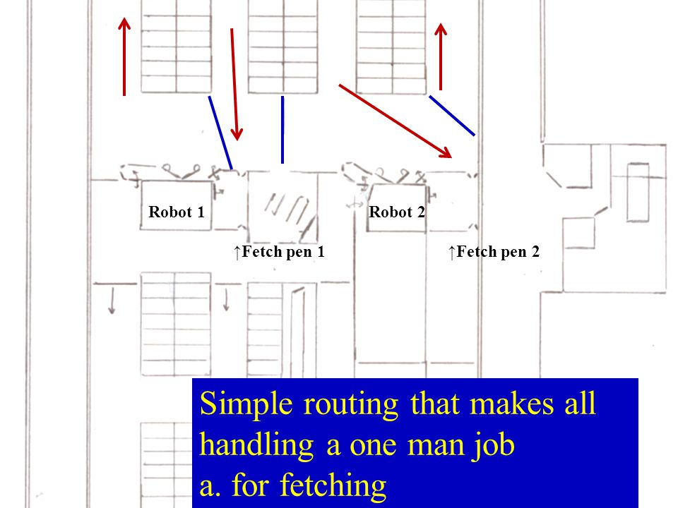 Simple routing that makes all handling a one man job a. for fetching Robot 1Robot 2 ↑Fetch pen 2↑Fetch pen 1