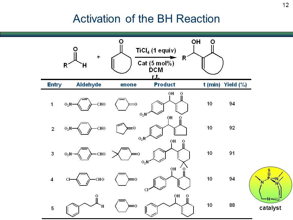 Activation of the BH Reaction catalyst 12