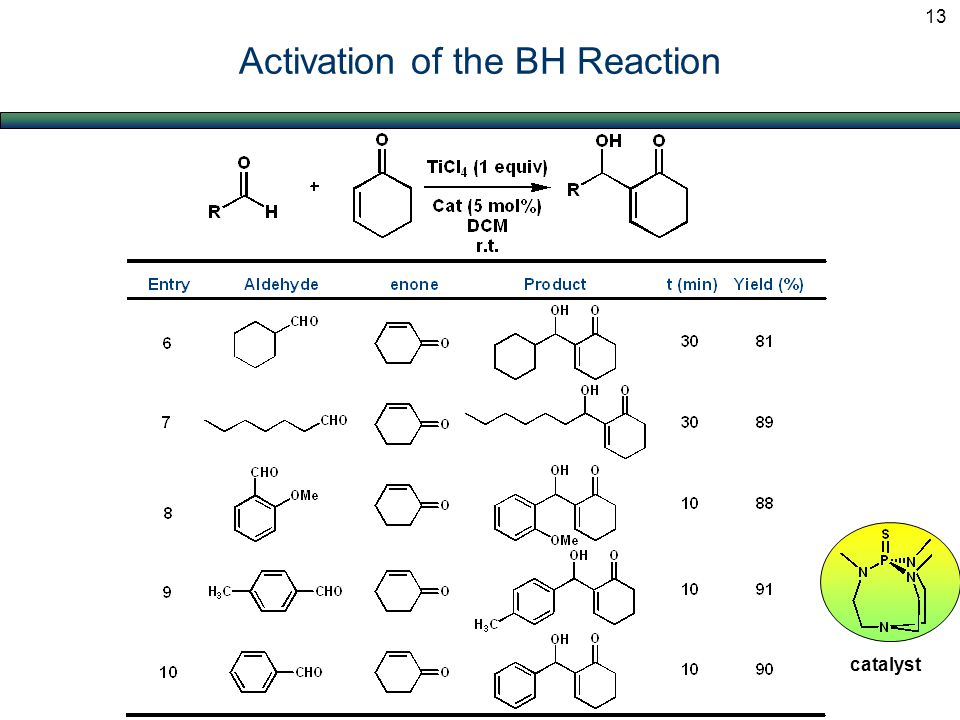 Activation of the BH Reaction catalyst 13
