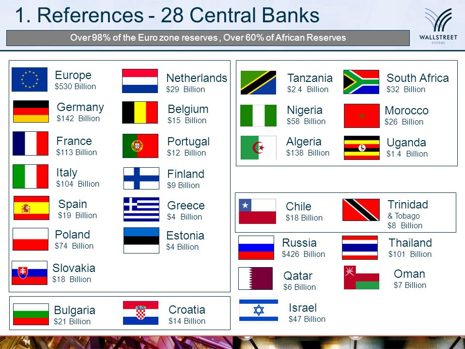 1. References - 28 Central Banks 11 Belgium $15 Billion France $113 Billion Finland $9 Billion Bulgaria $21 Billion Estonia $4 Billion Germany $142 Bi