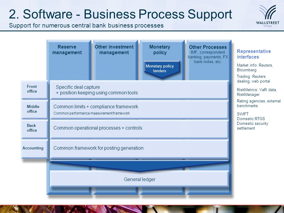 2. Software - Business Process Support Support for numerous central bank business processes 12 Accounting Back office Middle office Front office Commo