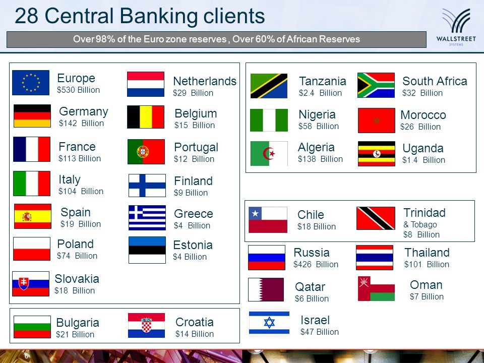 28 Central Banking clients 6 Belgium $15 Billion France $113 Billion Finland $9 Billion Bulgaria $21 Billion Estonia $4 Billion Germany $142 Billion G