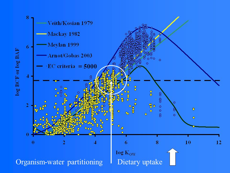 Dietary uptake Organism-water partitioning = 5000