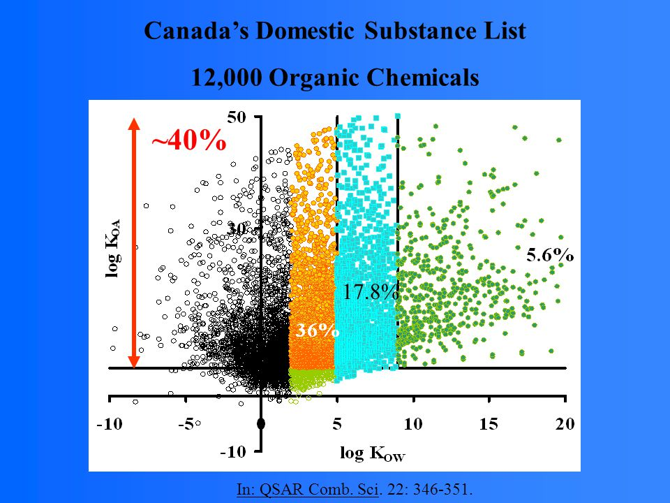 17.8% Canada's Domestic Substance List 12,000 Organic Chemicals ~40% In: QSAR Comb.