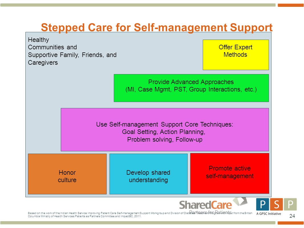 24 Healthy Communities and Supportive Family, Friends, and Caregivers Honor culture Develop shared understanding Use Self-management Support Core Techniques: Goal Setting, Action Planning, Problem solving, Follow-up Stepped Care for Self-management Support Provide Advanced Approaches (MI, Case Mgmt, PST, Group Interactions, etc.) Offer Expert Methods Promote active self-management Based on the work of the Indian Health Service Improving Patient Care Self-management Support Workgroup and Division of Diabetes Treatment Program with input from the British Columbia Ministry of Health Services Patients as Partners Committee and ImpactBC, 2011.