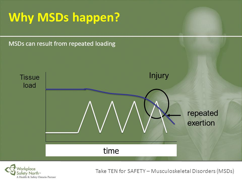 Take TEN for SAFETY – Musculoskeletal Disorders (MSDs) Why MSDs happen? MSDs can result from repeated loading time Tissue load Injury repeated exertio