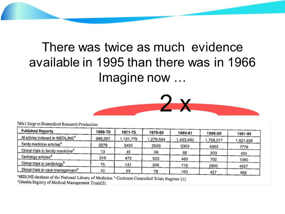 There was twice as much evidence available in 1995 than there was in 1966 Imagine now … 2 x