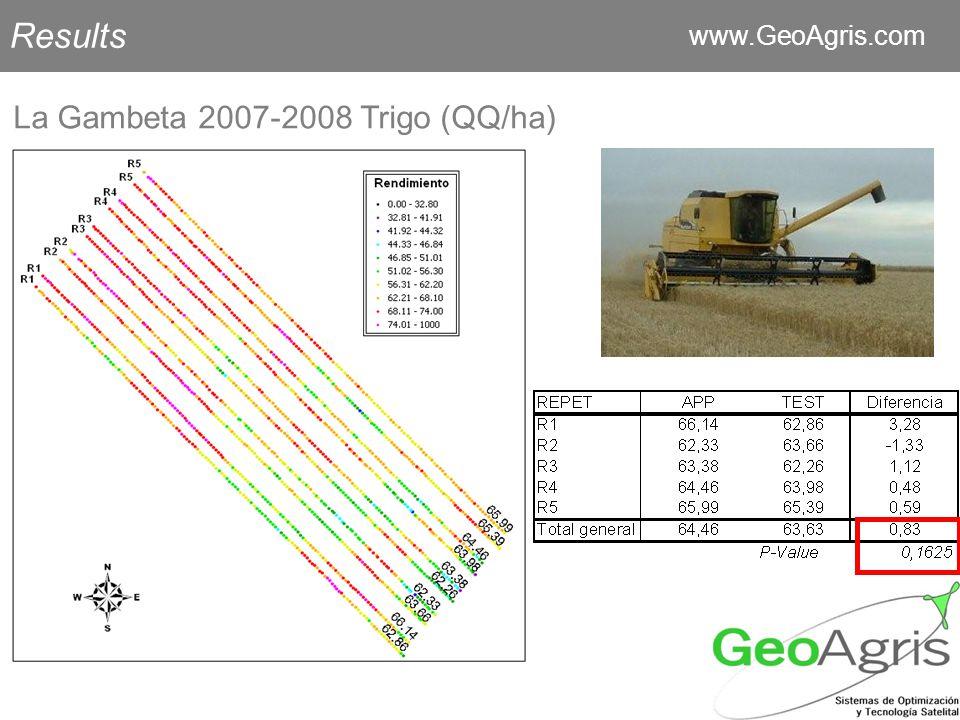 Results www.GeoAgris.com La Gambeta 2007-2008 Trigo (QQ/ha)