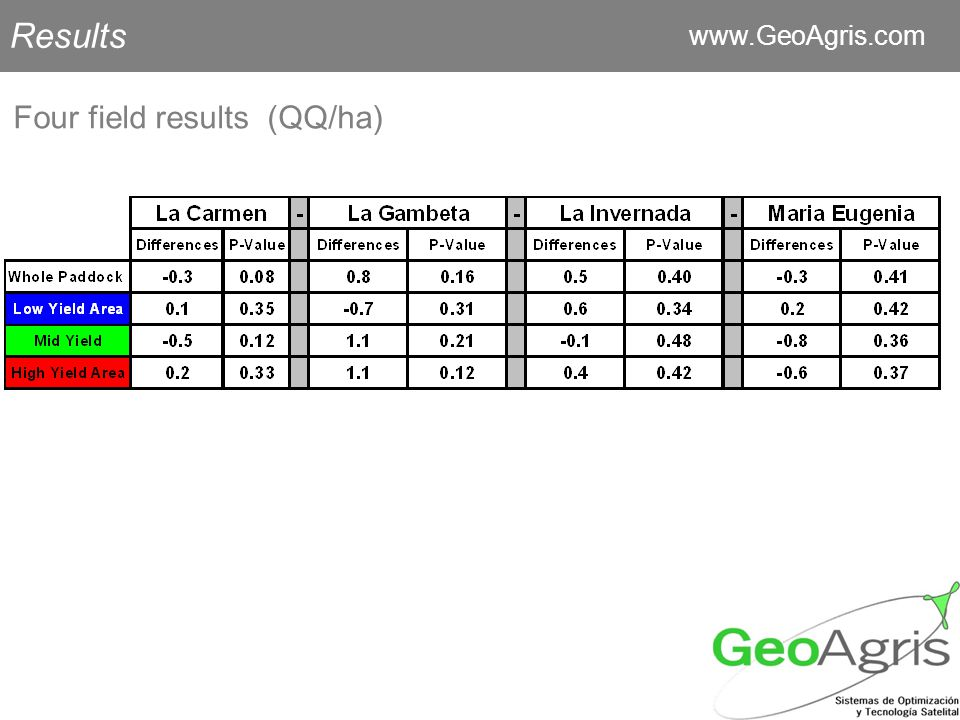 Results   Four field results (QQ/ha)