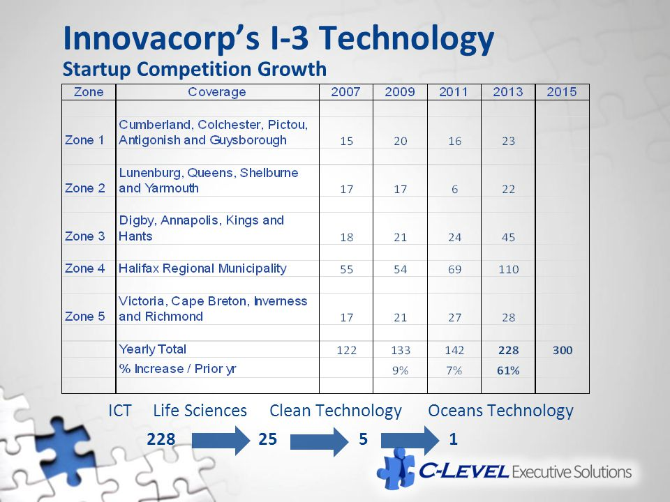 Innovacorp's I-3 Technology Startup Competition Growth ICT Life Sciences Clean Technology Oceans Technology 2282551