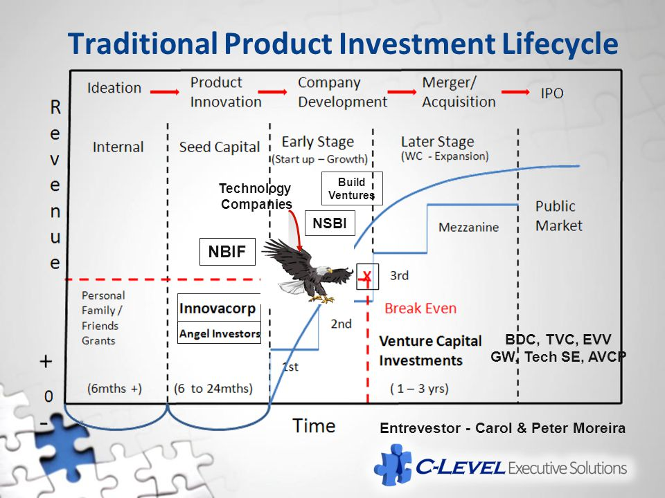 Traditional Product Investment Lifecycle NBIF NSBI Build Ventures BDC, TVC, EVV GW, Tech SE, AVCP Technology Companies Entrevestor - Carol & Peter Mor