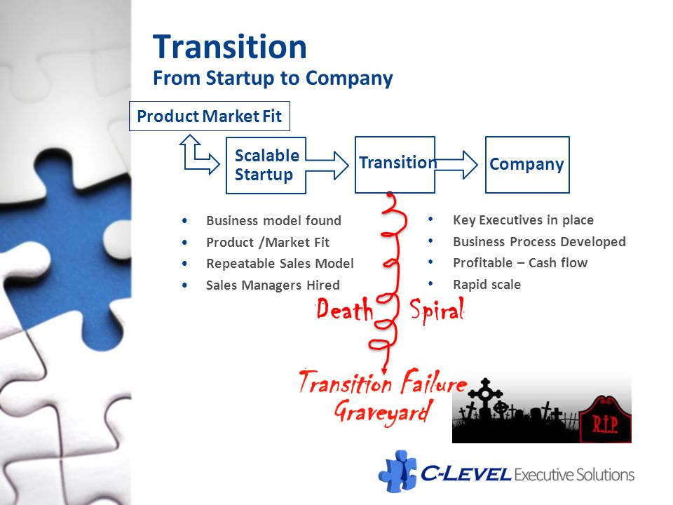 Transition From Startup to Company Business model found Product /Market Fit Repeatable Sales Model Sales Managers Hired Key Executives in place Busine