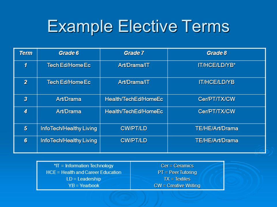 Example Elective Terms Term Grade 6 Grade 7 Grade 8 1 Tech Ed/Home Ec Art/Drama/ITIT/HCE/LD/YB* 2 Art/Drama/ITIT/HCE/LD/YB 3Art/DramaHealth/TechEd/HomeEcCer/PT/TX/CW 4Art/DramaHealth/TechEd/HomeEcCer/PT/TX/CW 5 InfoTech/Healthy Living CW/PT/LDTE/HE/Art/Drama 6 CW/PT/LDTE/HE/Art/Drama *IT = Information Technology HCE = Health and Career Education LD = Leadership YB = Yearbook Cer = Ceramics PT = Peer Tutoring TX = Textiles CW = Creative Writing