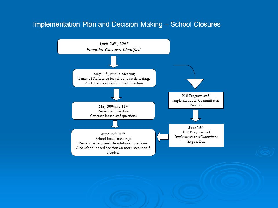 April 24 th, 2007 Potential Closures Identified June 15th K-8 Program and Implementation Committee Report Due K-8 Program and Implementation Committee