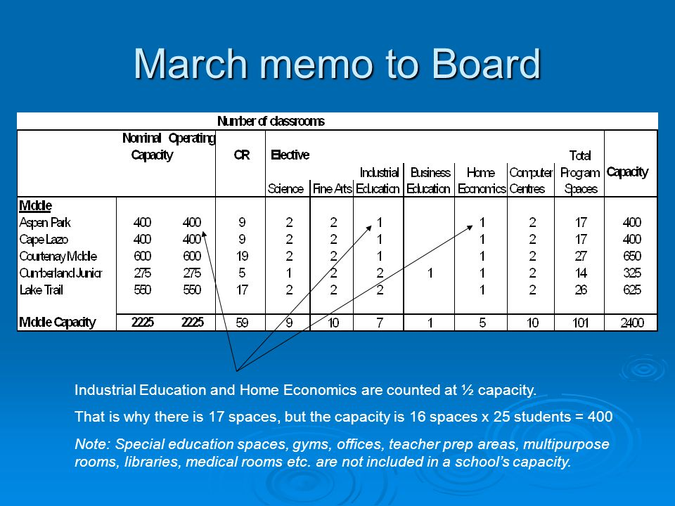 March memo to Board Industrial Education and Home Economics are counted at ½ capacity.