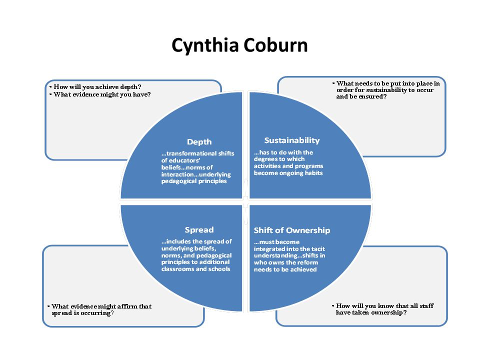 Cynthia Coburn