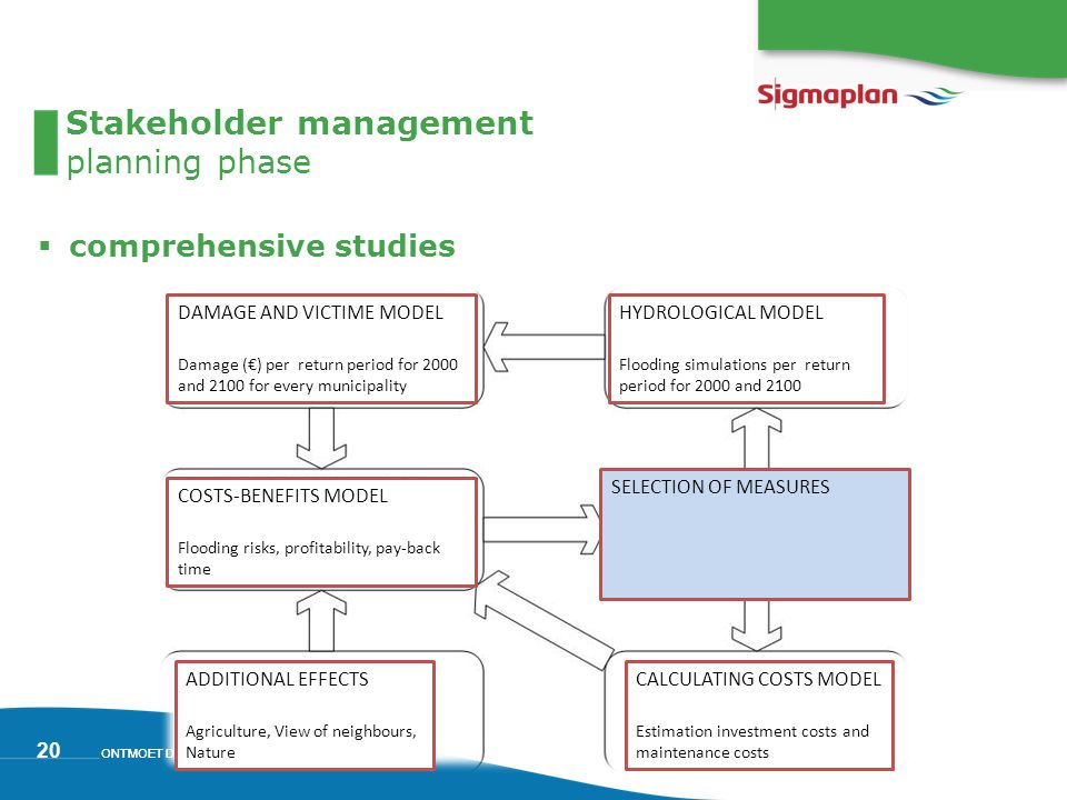 ONTMOET DE SCHELDE 20  comprehensive studies Stakeholder management planning phase DAMAGE AND VICTIME MODEL Damage (€) per return period for 2000 and